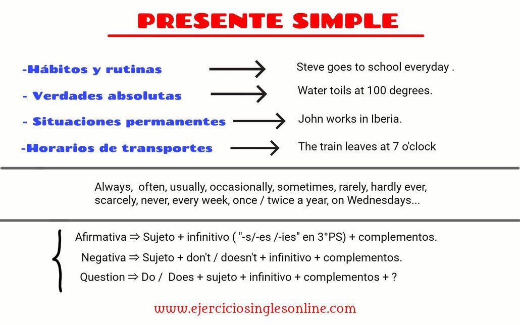 Presente Simple En Inglés Uso Estructura Y Ejercicios