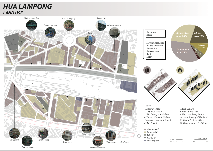 Imm pawika thienwongpetch site analysis land use inda for Synonyme architecture