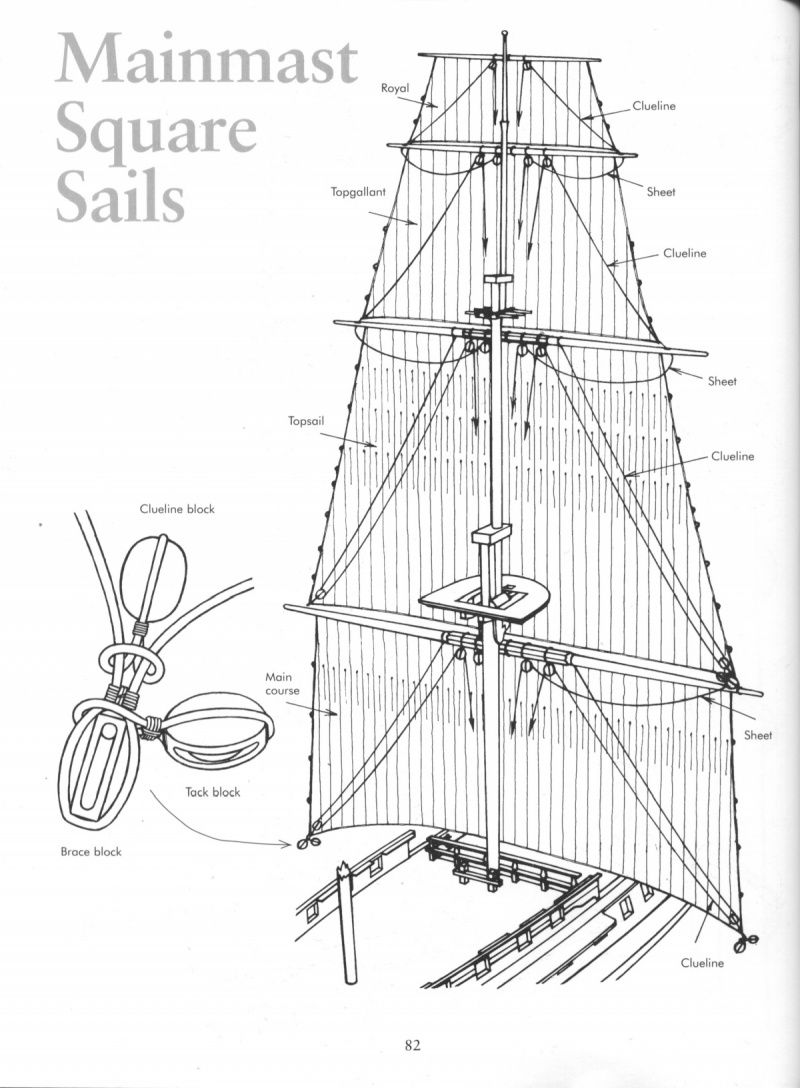 Rigging - Period Ship Models - Lennarth Peterssen | Model ...
