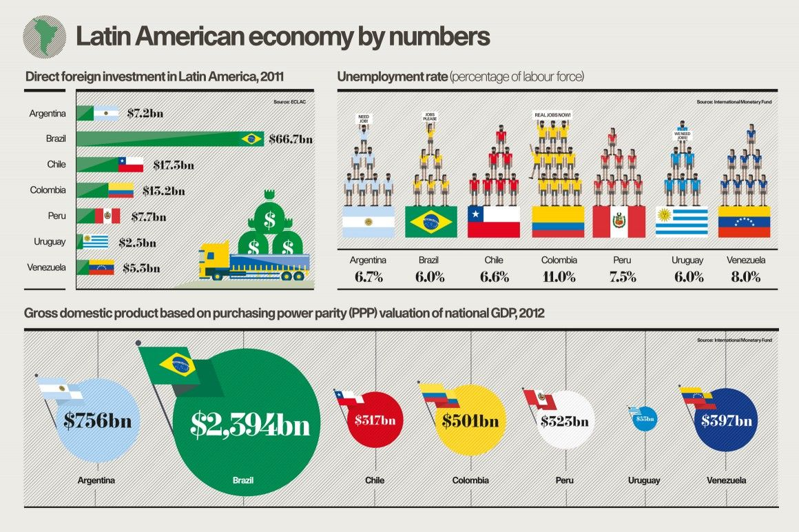 latin america gdp unemployment fdi infographic raconteur net latin america gdp unemployment fdi infographic raconteur net