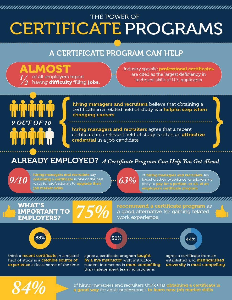 Power Of Certificate Programs In The Job Search Market Job Search
