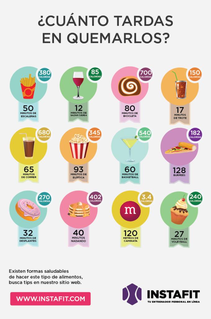 ¿Cuánto ejercicio hacer para quemar calorías de un postre?