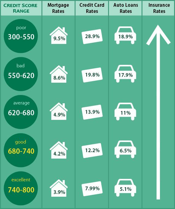 Credit Score Range Infographic Chart Credit Score What Is Credit Score Credit Card Debt Relief