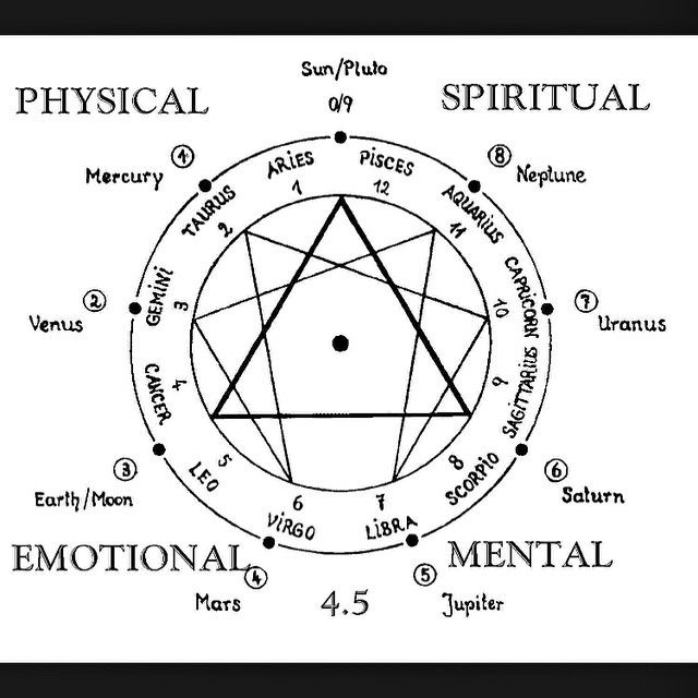 Enlightenment Consciousness Awaken Awakening Spirituality