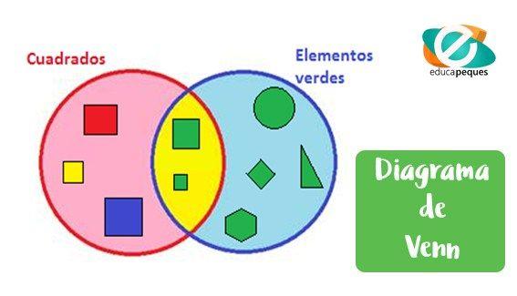 Diagrama de venn para nios mtodo educativo efectivo ccuart Gallery