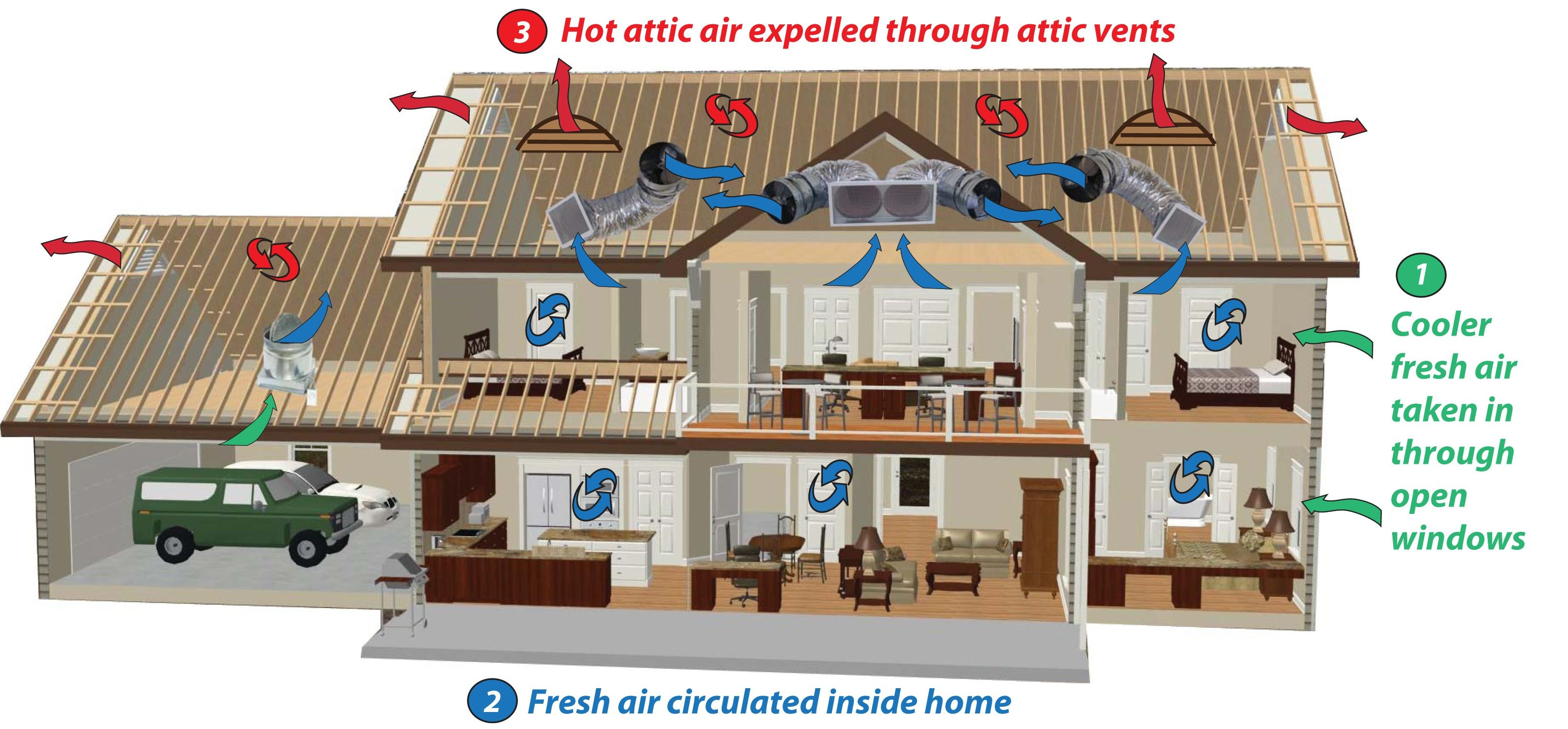 How does a Whole House Fan system cool your home so effeciently ... for Whole House Fan Quiet Cool  45jwn