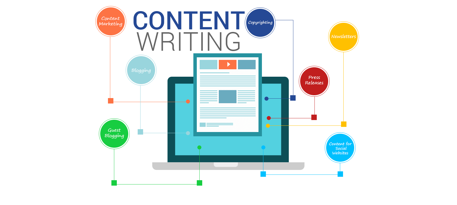 Feature of a good content writing agency Digital