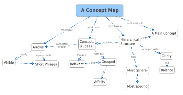 Concept Map Research Paper.Related Image Mind Maps Pinterest Computer Science Concept