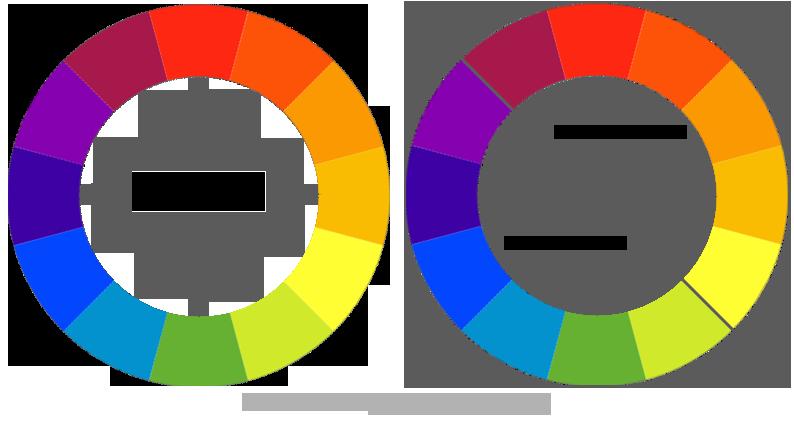 avec ce triangle vous trouverez les 3 couleurs complmentaire qui peuvent sassortir en harmonie couleur approche technique pinterest couleur - Couleurs Chaudes Et Froides En Peinture