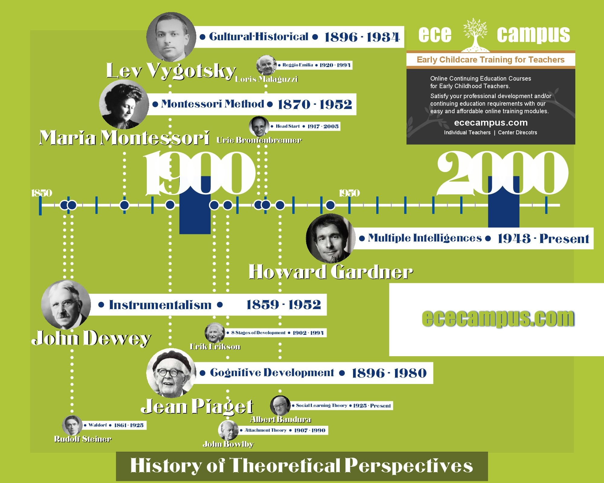 Our Historical Perspectives Poster Illustrates The Time