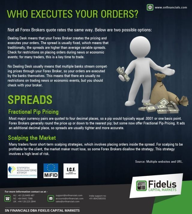 Trading Infographic Questions You Should Ask Your Broker Who