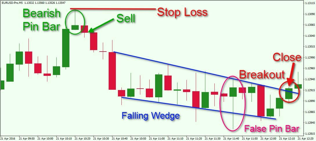 How To Trade The Forex Pin Bar Setup Trading Charts