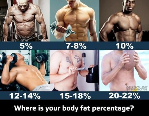 body fat infographic (goal to get between 10-14% by the end of the year)