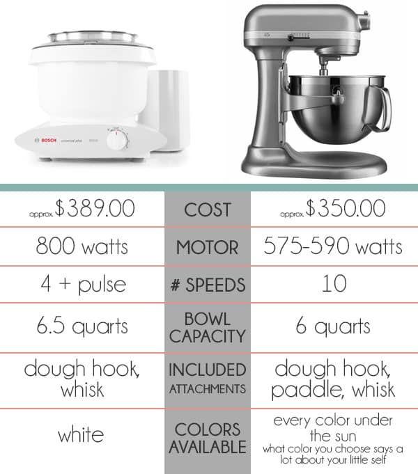 Kitchenaid Vs Bosch Which Mixer Do You Really Need