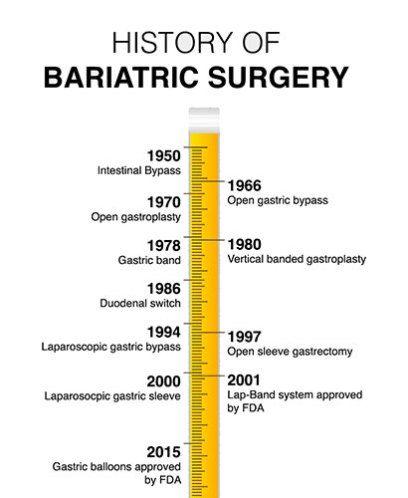 Bariatric Surgery Timeline Health Bariatric Surgery Surgery