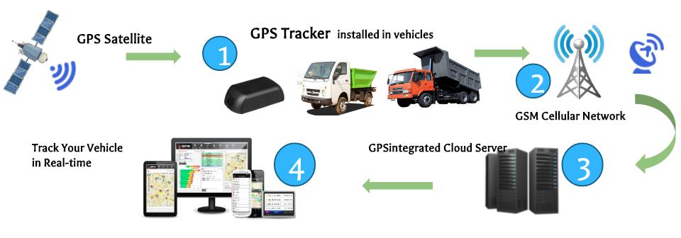 Trackmyasset Best Gps Vehicle Tracking System Gps Vehicle