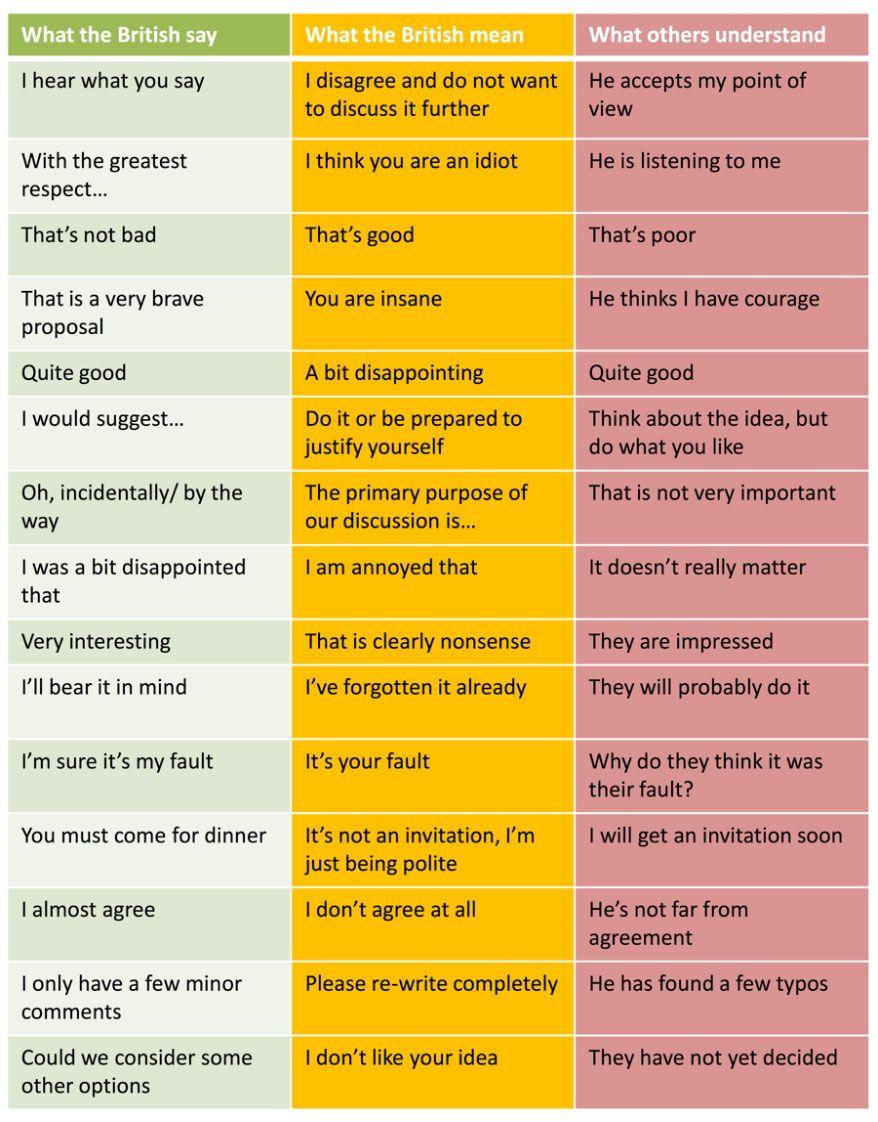 British Translation Guide Educational Infographic British English British
