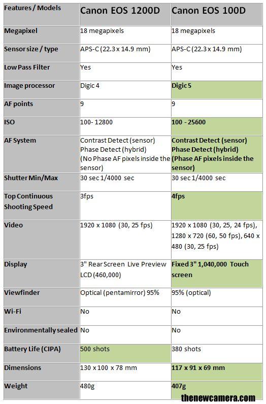 Canon 1200d Vs Canon 100d New Camera Camera Comparison Pentax Sony A7r