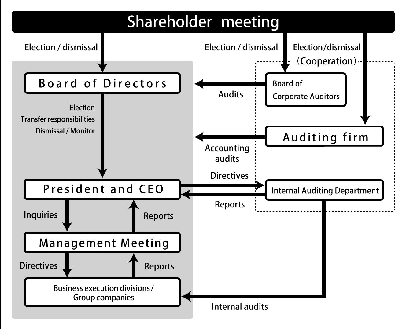 summarized model of corporate governance - Google Търсене ...