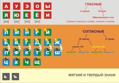 Тема фонетический разбор слова 2 класс