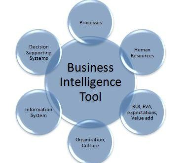 Business intelligence is classed as a top-priority technology that can aid certain companies in boosting their revenue, improving their customer services or controlling costs by constructing healthier, speedier pronouncements.