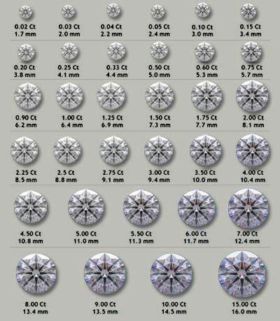 Good Mm Measurements Diamond Size Chart Diamond Carat Size Diamond Sizes
