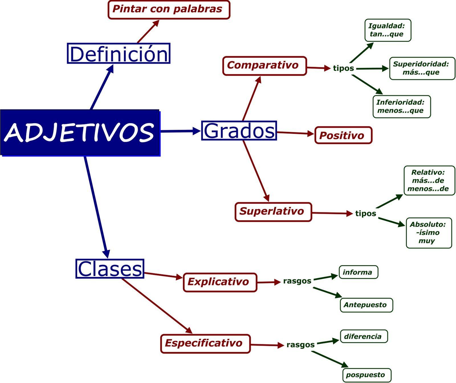El Adjetivo Jpg 1600 1342 Adjetivos Y Sus Clases Adjetivos Apuntes De Lengua
