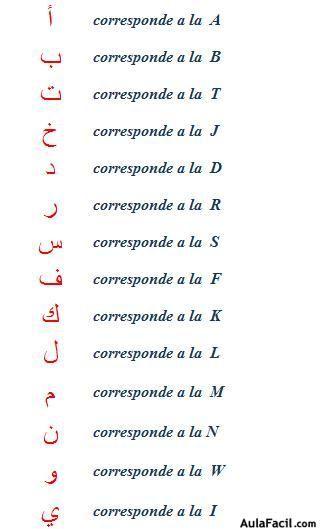 Fonemas Segmentales Alfabeto Arabe Tatuajes En Arabe Y