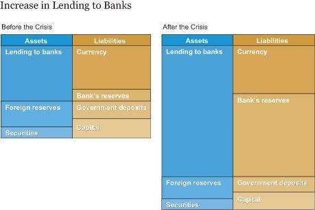 How Do Central Bank Balance Sheets Change In Times Of Crisis