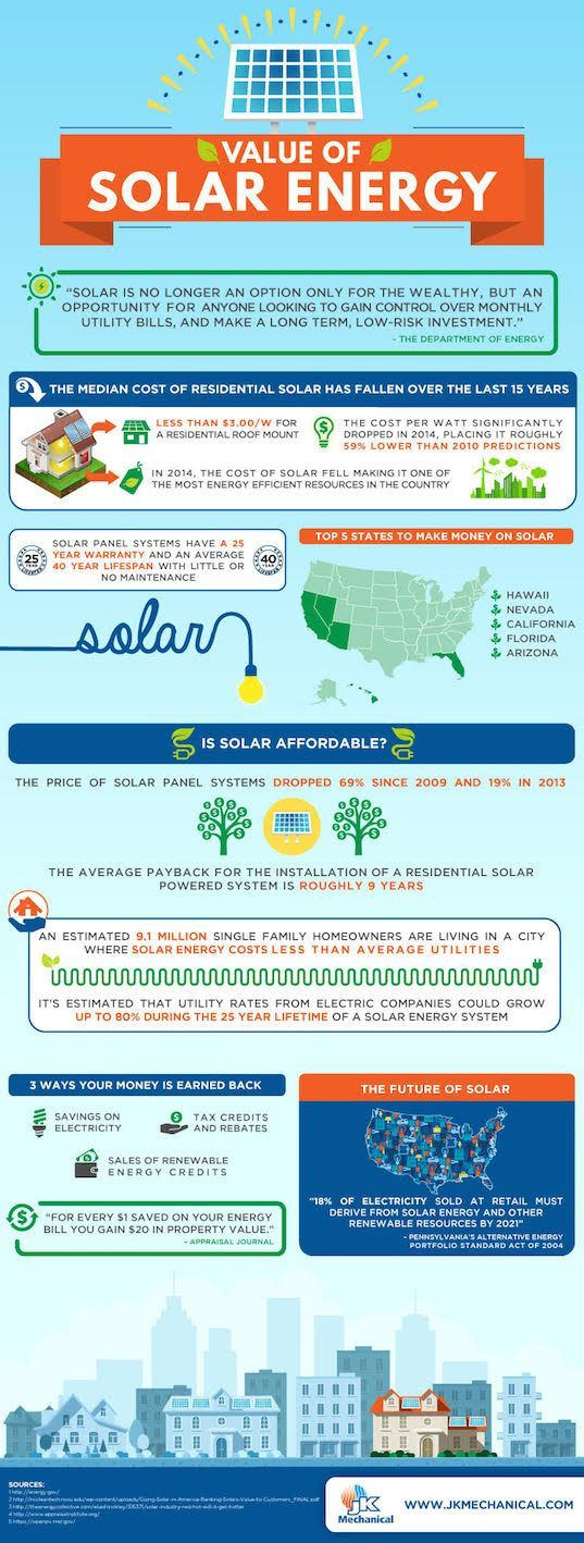 Infographic Why Solar Panels Are An Affordable And Smart Investment Gunes Catilar