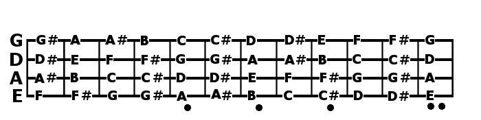 bass chord chart producer 39 s palace musician 39 s mansion bass guitar notes guitar notes bass. Black Bedroom Furniture Sets. Home Design Ideas