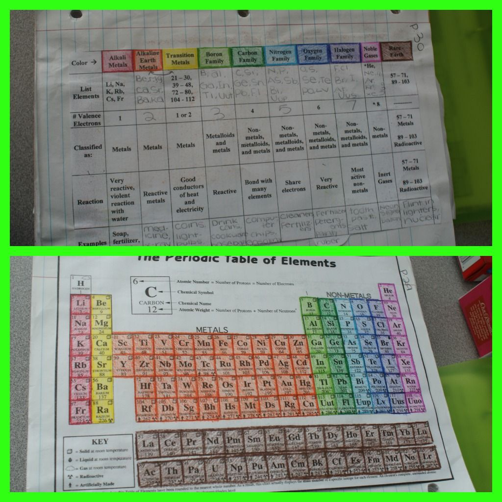 Color Coded Periodic Table Families