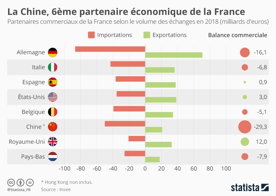 La Chine, 6ème partenaire commercial de la France