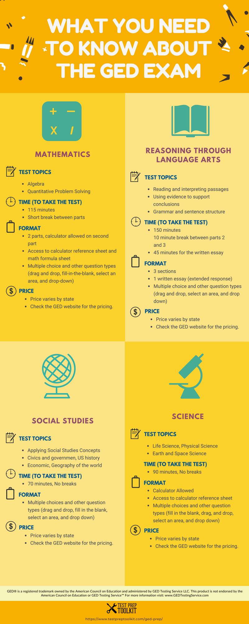 New Ged Infographic Https Www Testpreptoolkit Com Ged Prep Study Ged Testpreptoolkit Gedstudy Gedp Ged Study Guide Ged Study School Study Tips [ 2000 x 800 Pixel ]