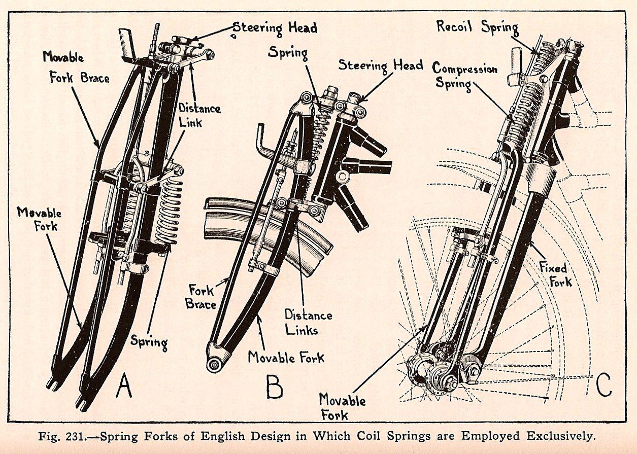 Old School Fork Design Diagrams Cool Stuff Bike Motorcycle Diagram Of Bicycle Parts Vintage Springer Designs Bobber