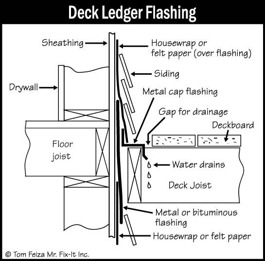 It S Important That The Deck Flashing Be Installed