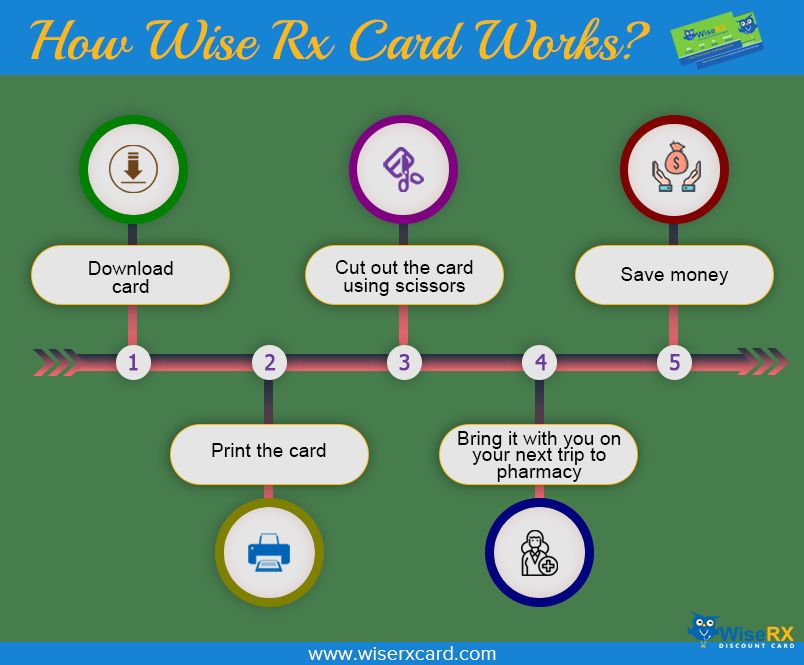 Download The Free Rx Discount Card (With images