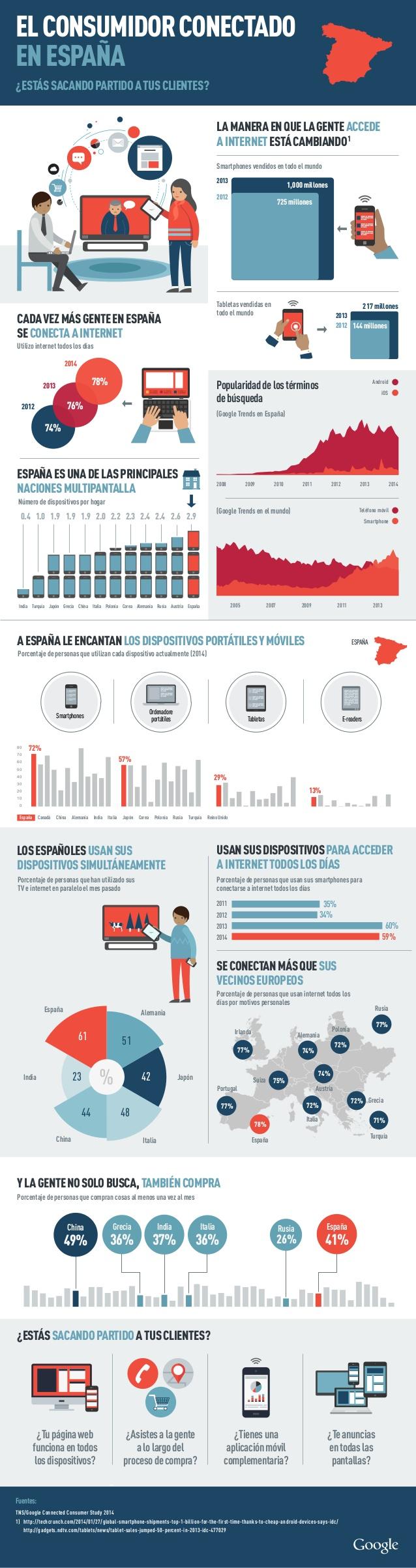 El consumidor conectado en España - Infografía de Google