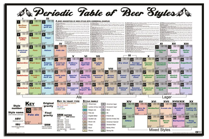 Details about Periodic Table Of Beer Styles Wall Chart Poster New - new periodic table image