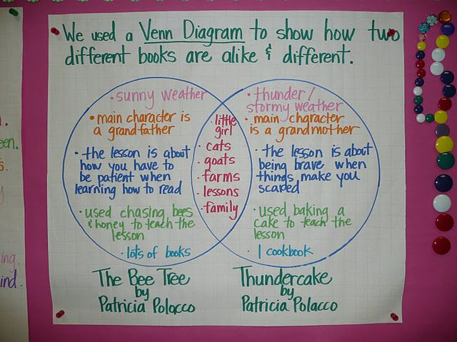 Venn diagram bulletin boards pinterest venn diagrams venn diagram teaching ideasteaching ccuart Image collections