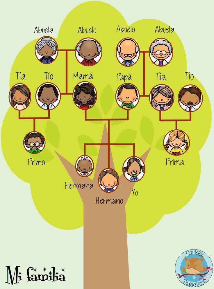 Resultado De Imagen Para Arbol Genealogico Niños Manualidades
