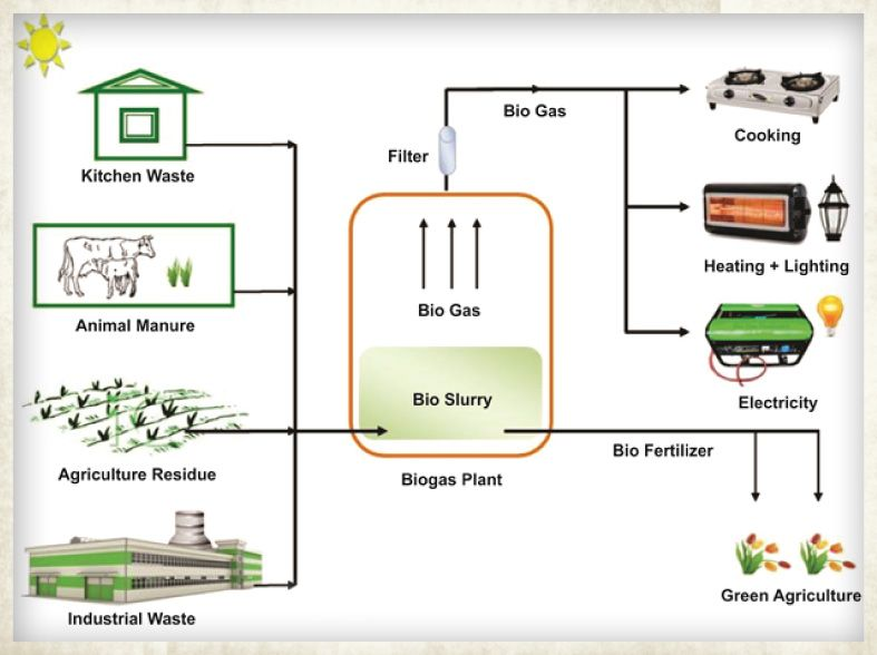 kitchen waste biogas plant design kitchen waste based biogas plant design pdf kitchen waste 8722