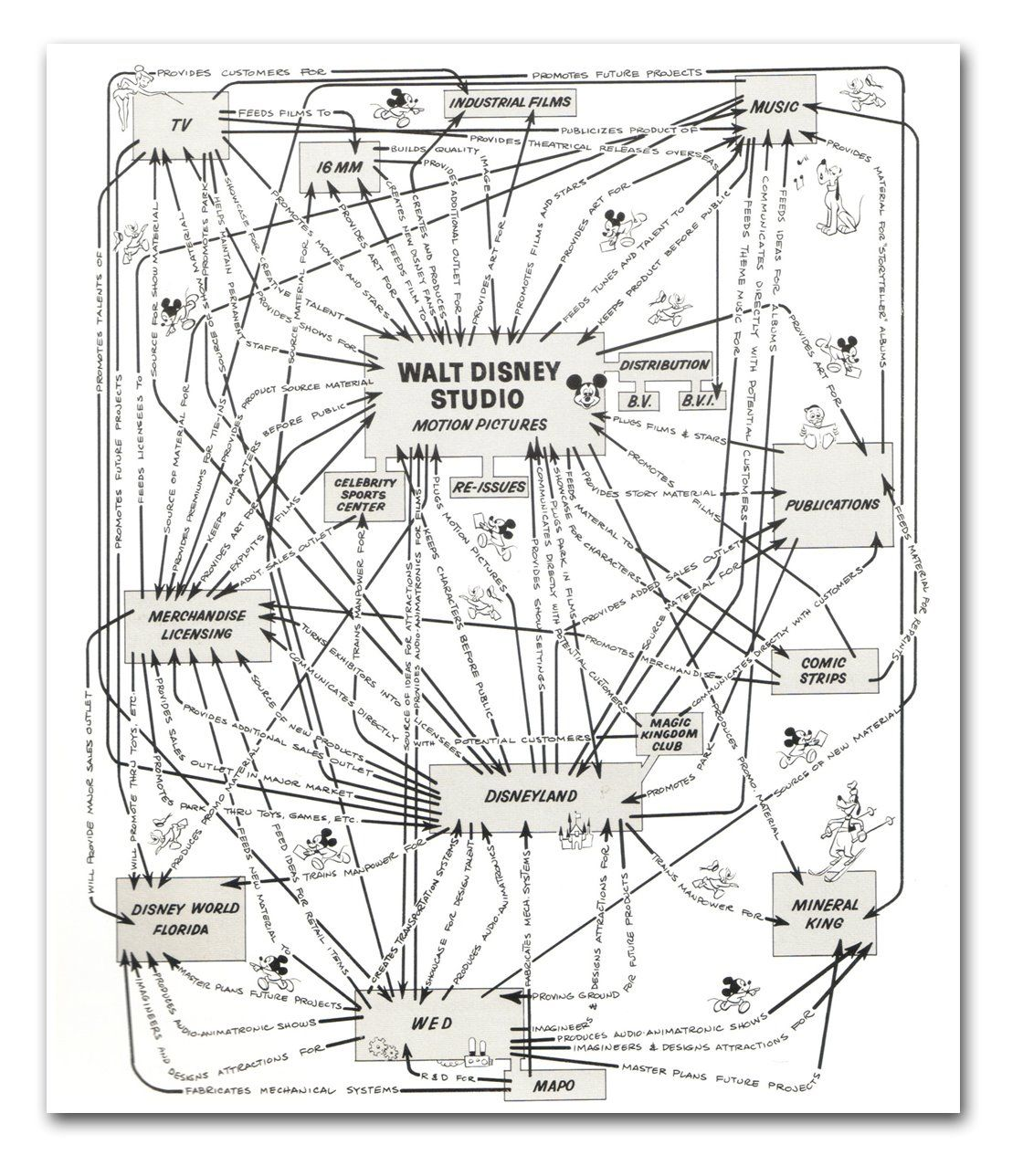 Disney synergy chart also parks pinterest animation rh