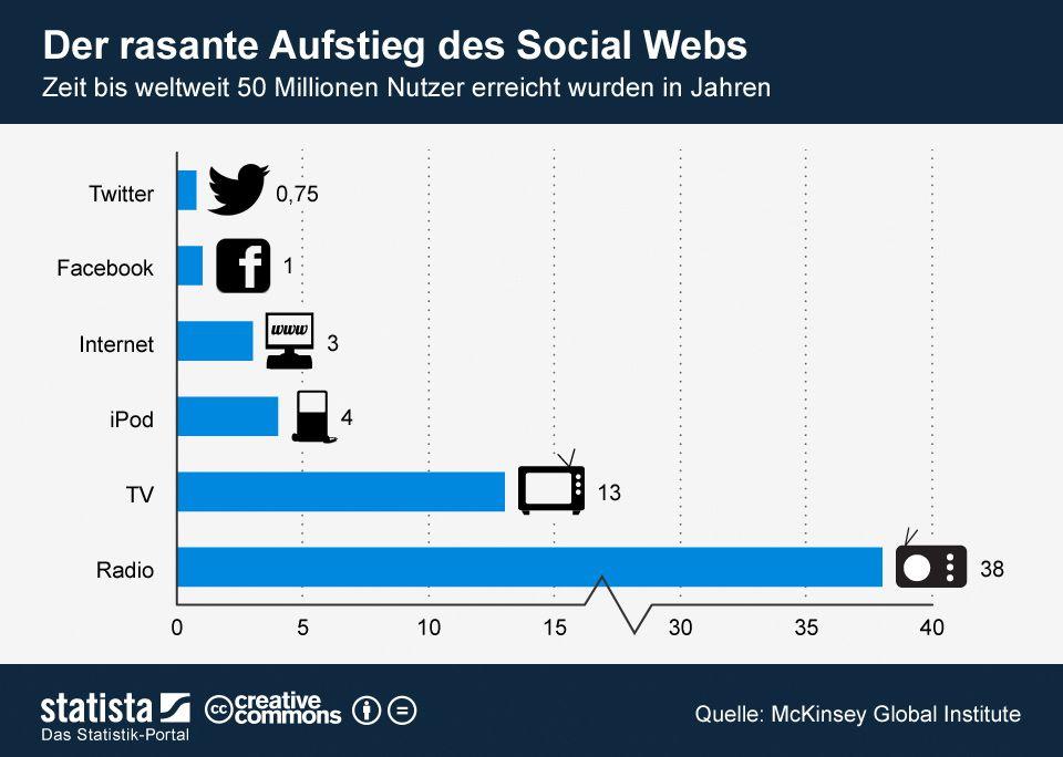 Zeit bis ein Medium weltweit 50 Mio. Nutzer erreichte: Twitter 0,75 Jahre, Facebook 1 Jahr, Internet 3 Jahre, TV 13 Jahre... (Grafik: statista)