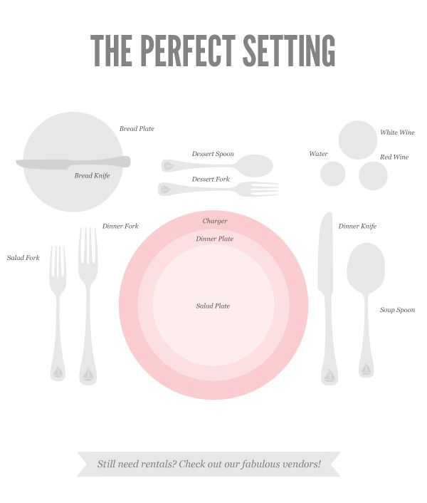 Table settings....I always get confused on how to set a table ...