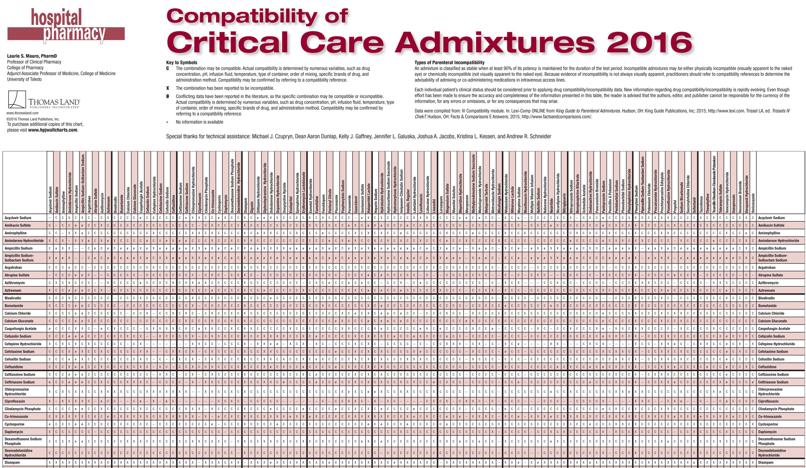 Critical care admixtures nursing pinterest