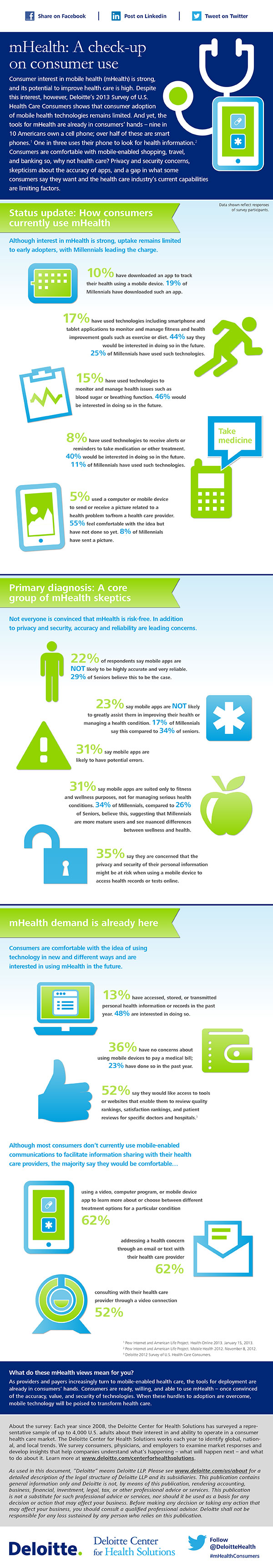 Infographic mHealth A CheckUp On Consumer Use