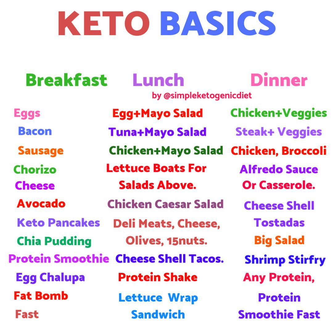 Simpleketogenicdiet On Instagram Keto Basics Need More Recipes Idea The Truth The Ketogenic Diet Simple Keto Diet Menu Keto Diet Starting Keto Diet