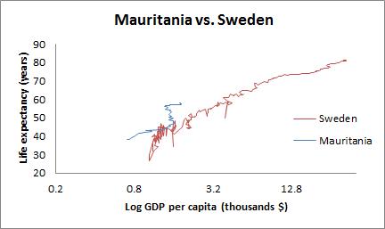 Mauritania vs. Sweden