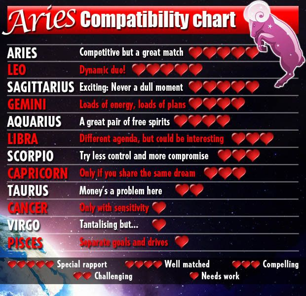 Aries zodiac sign compatibility chart